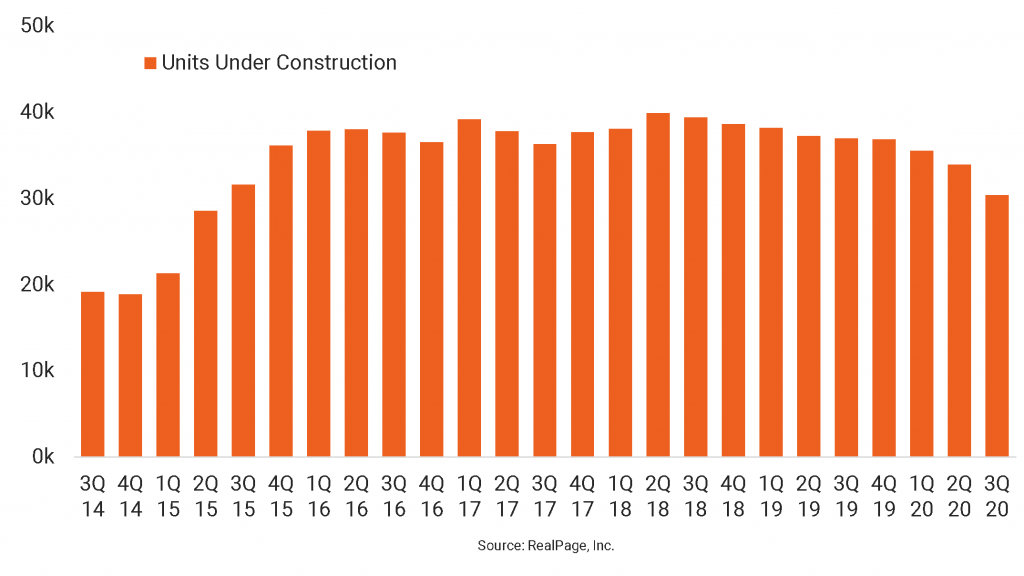 Dallas Construction at Five-Year Low