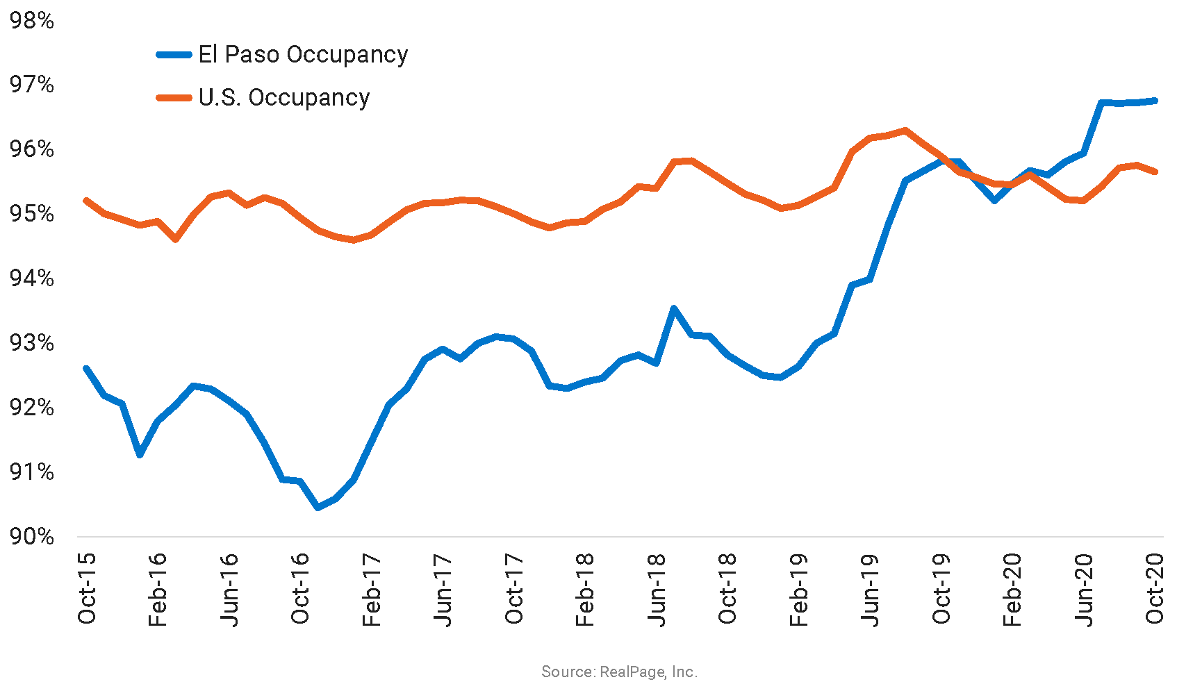 Apartment Occupancy in El Paso Hits a Decade High