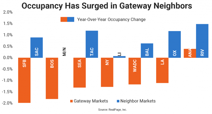apartment occupancy data services