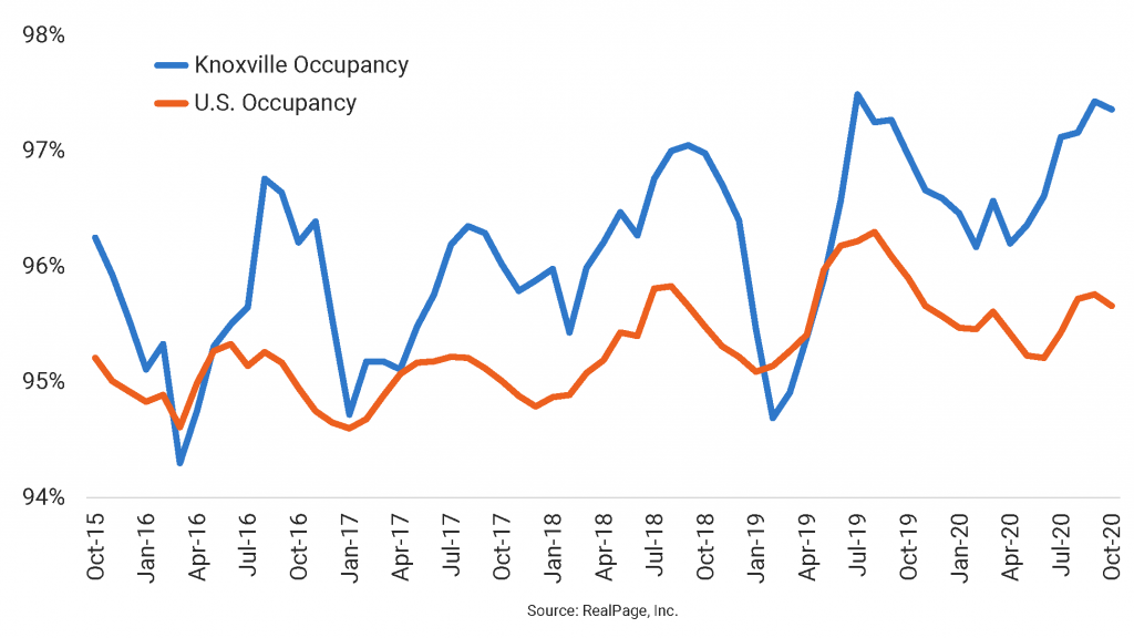 Knoxville Sustains Occupancy Above 97%
