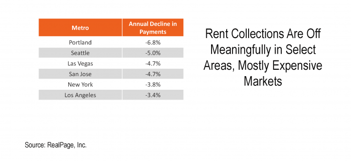 NMHC apartment multifamily rent payments