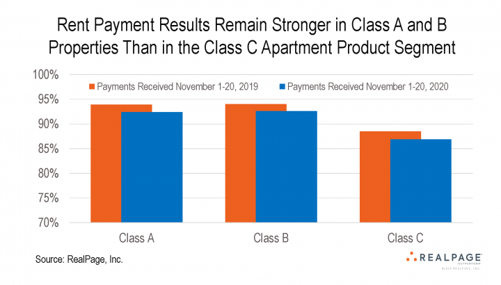NMHC apartment rent payments