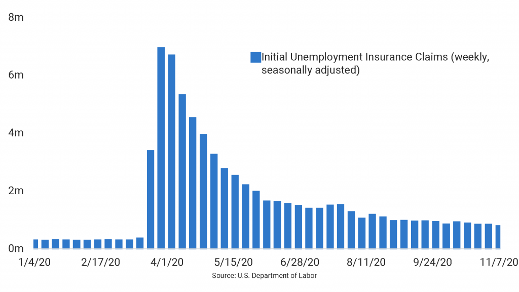 Unemployment Claims Continue to Trend Down