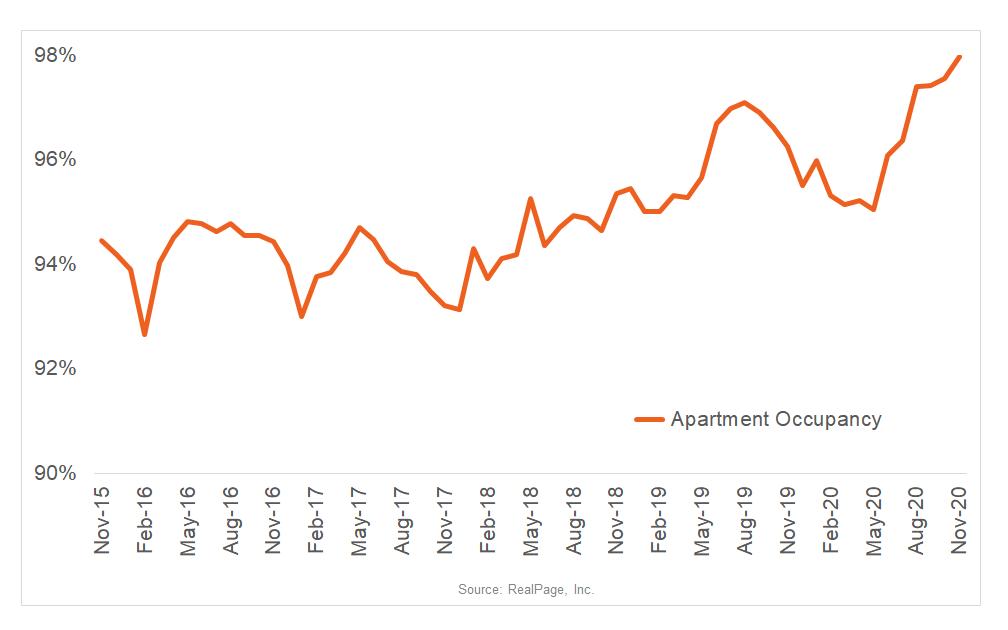 Flint, MI Apartment Occupancy Hits Decade High