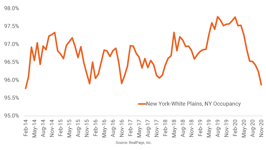 New York Apartment Occupancy Hits Four-Year Low
