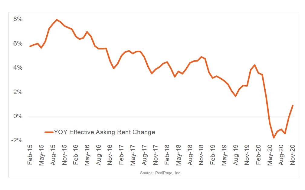 San Diego Rent Growth Returns
