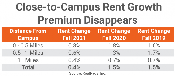 student housing data services