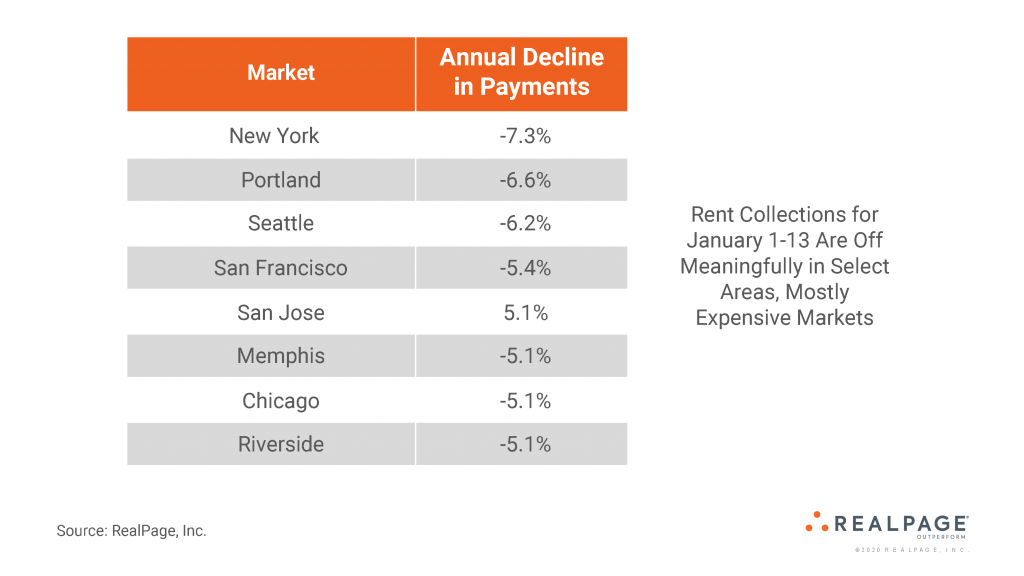 Rent Collections Off Meaningfully in Select Areas