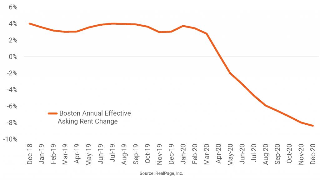 Rent Cuts Deepen in Boston