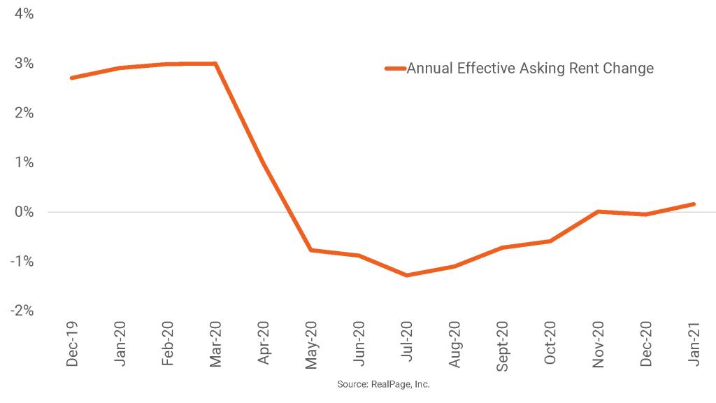 Portland Rent Change Inches Ahead