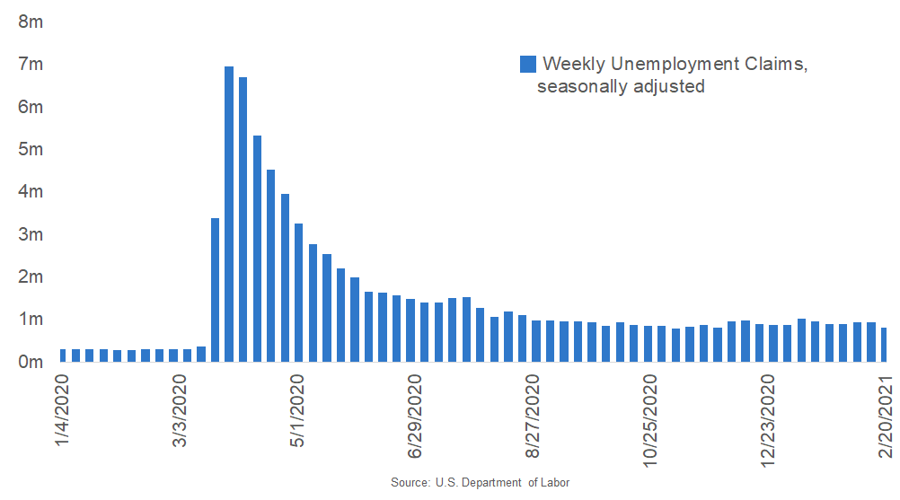 Unemployment Claims Drop to a 12-Week Low