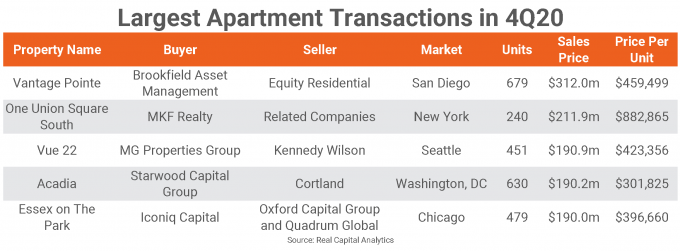 Largest Apartment transactions chart for 4Q20