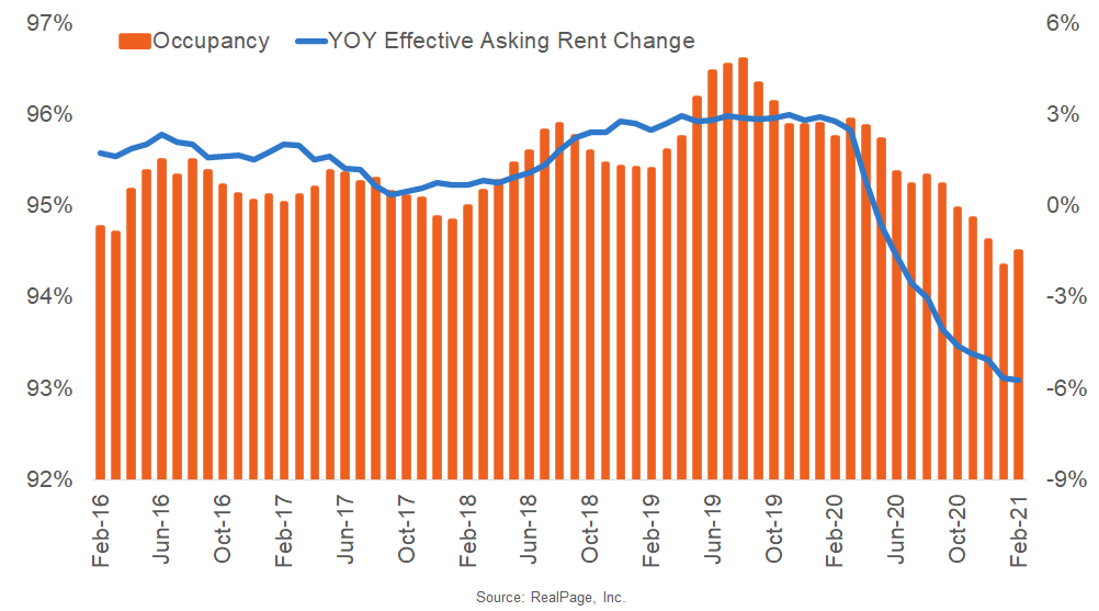 Occupancy and Rent Change at Recent Lows in DC