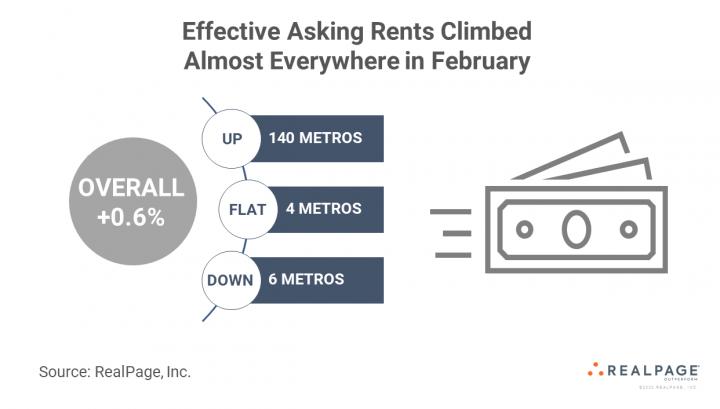 apartment market data service