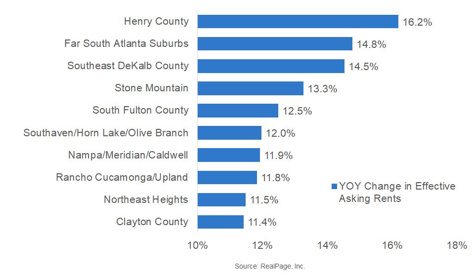 Atlanta Submarkets Dominate Rent Growth Leaderboard