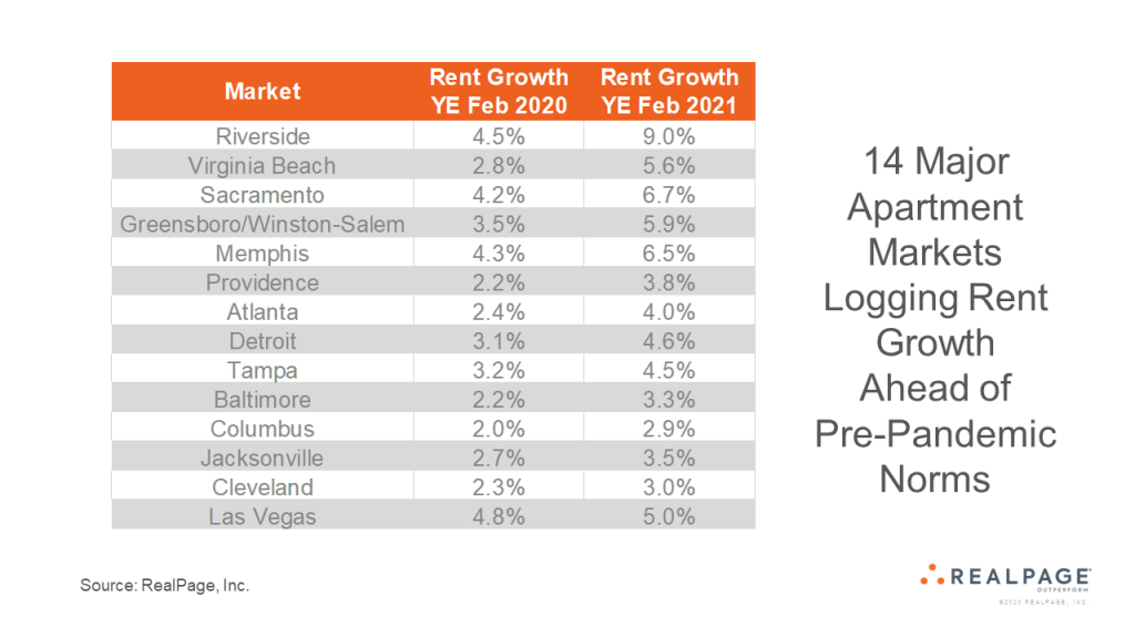 Rent Growth Tops Pre-Pandemic Norms in Some Markets