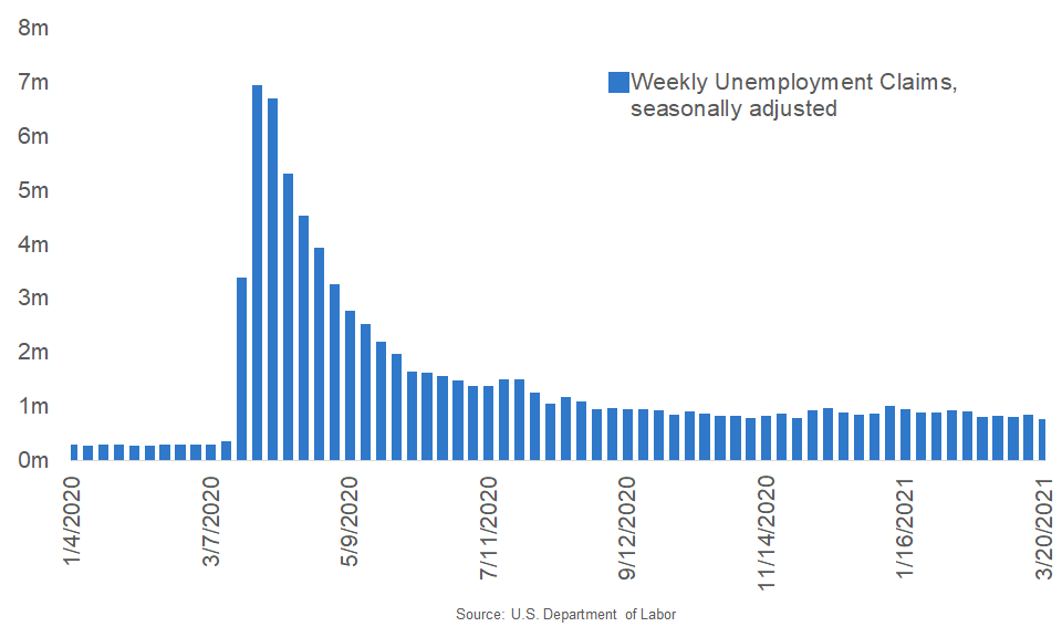 Unemployment Claims Drop to Pandemic-Era Low