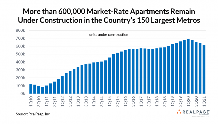 multifamily construction trends