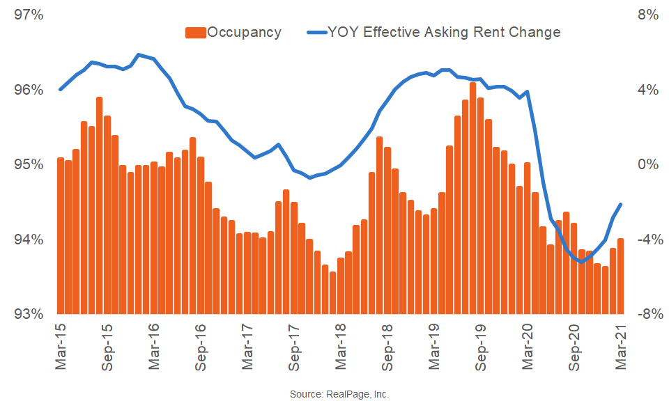 Austin Logs Strong Monthly Rent Growth Performance