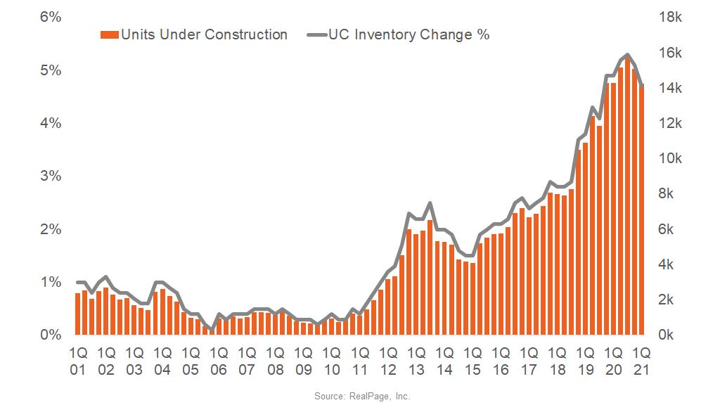 Minneapolis Apartment Construction Volumes Near Two-Decade Peak