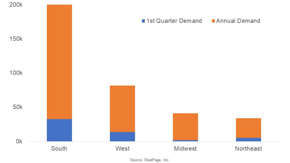Strong 1st Quarter Demand Across Most Regions