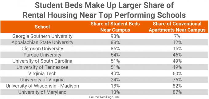 student housing data tracker