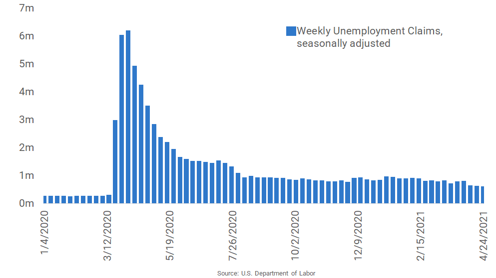 Unemployment Claims Hit a New Pandemic-Era Low