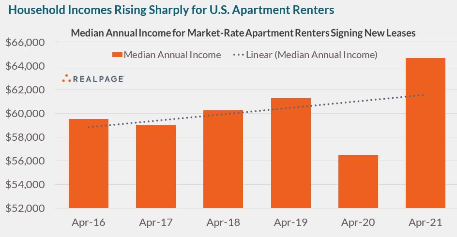 Apartment Renter Incomes at a Record High