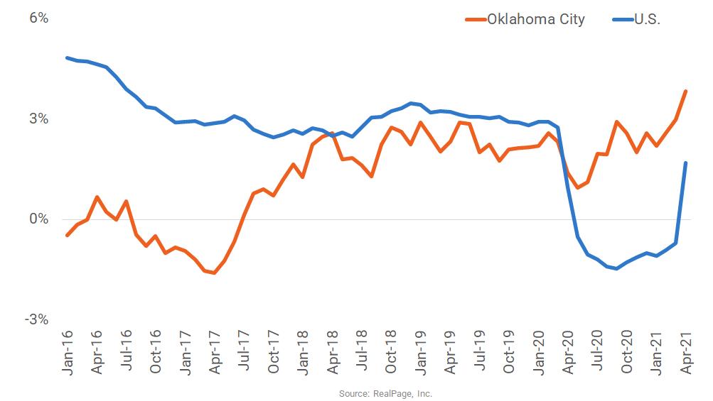 Oklahoma City Rent Growth Tops U.S. Norm