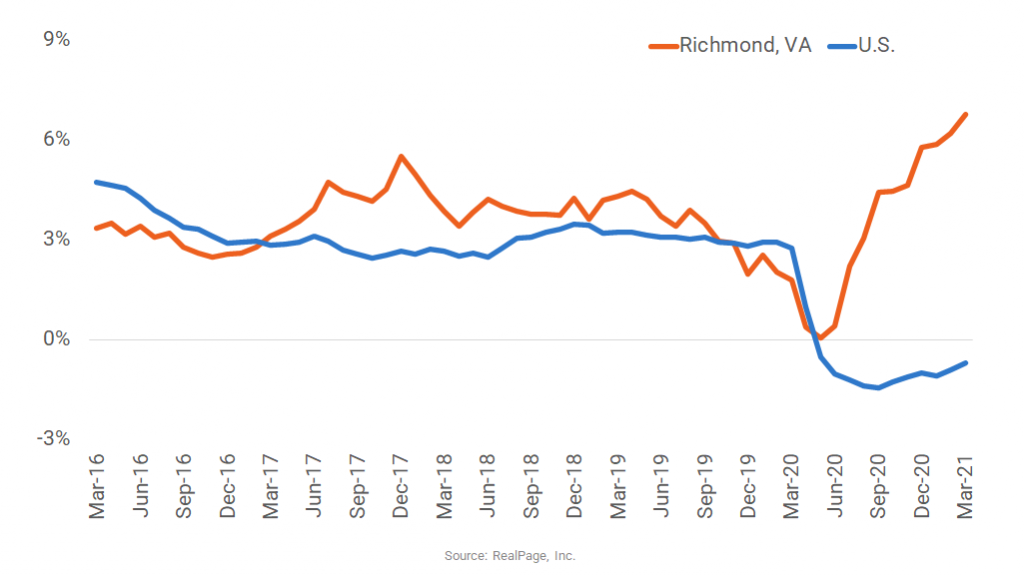 Richmond Rent Growth Hits 20-Year High