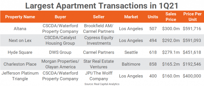 Table with 5 of the largest apartment transactions in 1Q21.