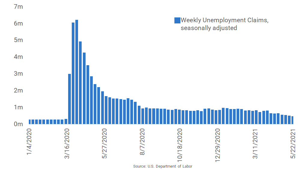 Unemployment Claims Decline for Fourth Consecutive Week