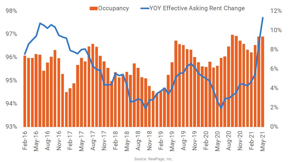 Colorado Springs Apartment Performance Reaches New Peak