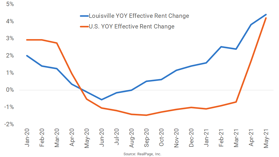 Rent Growth Accelerates in Louisville