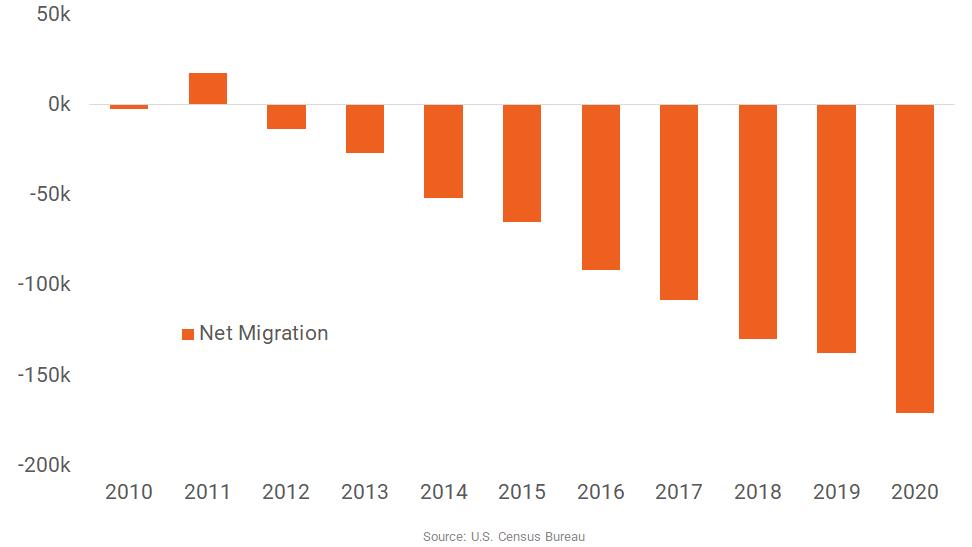 New York Migration Loss Maintains Demand Headwinds