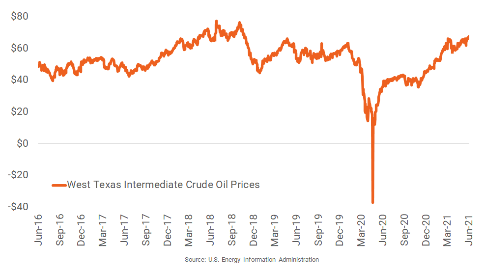 Oil Prices Climb to Three-Year High