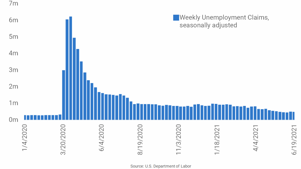 Unemployment Claims Above 400,000 for Second Straight Week