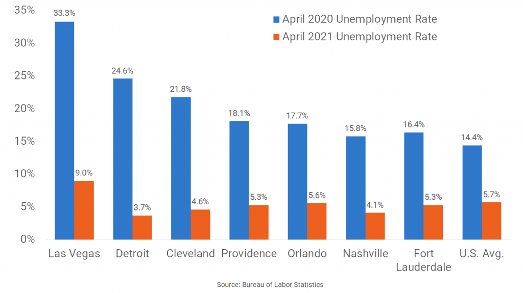 Markets with Big Improvements in Unemployment Rates