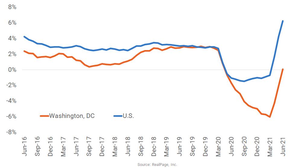 Mild Rent Growth Returns to Washington, DC
