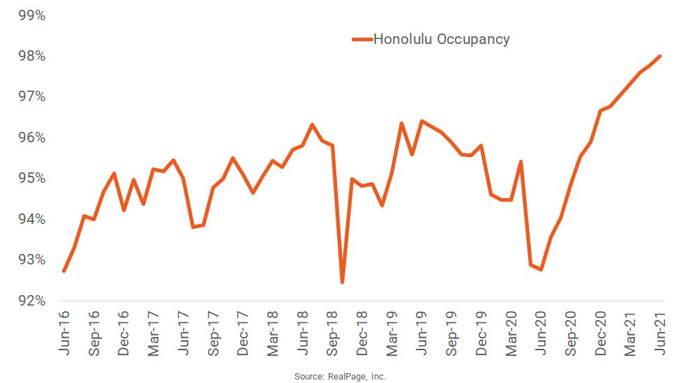Honolulu Apartment Occupancy Hits Decade High