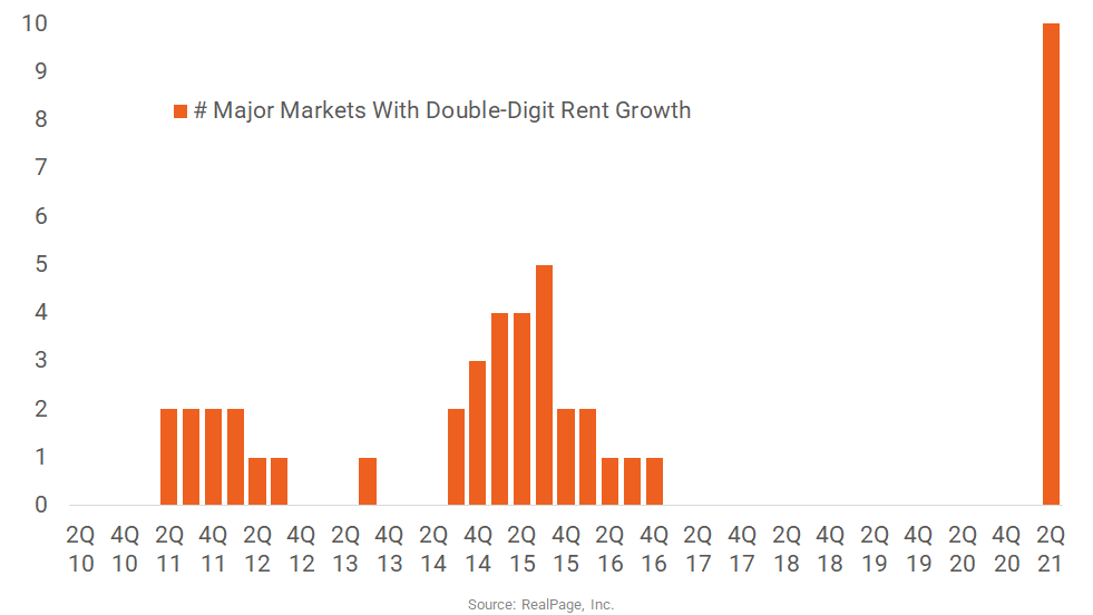 Apartment Markets with Double-Digit Rent Growth