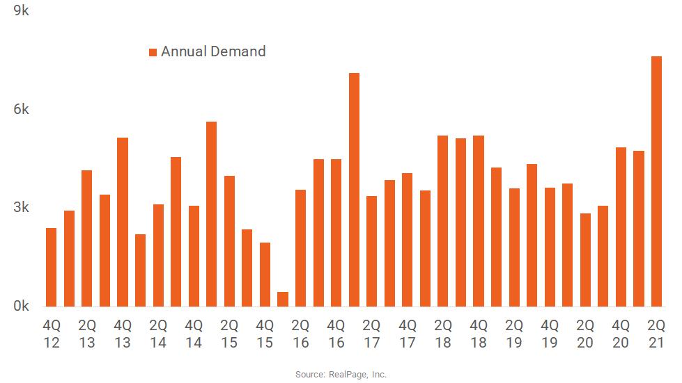 Minneapolis Apartment Demand Hits Decade High