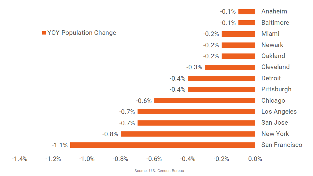 San Francisco Records Deepest Population Loss Among Major Markets