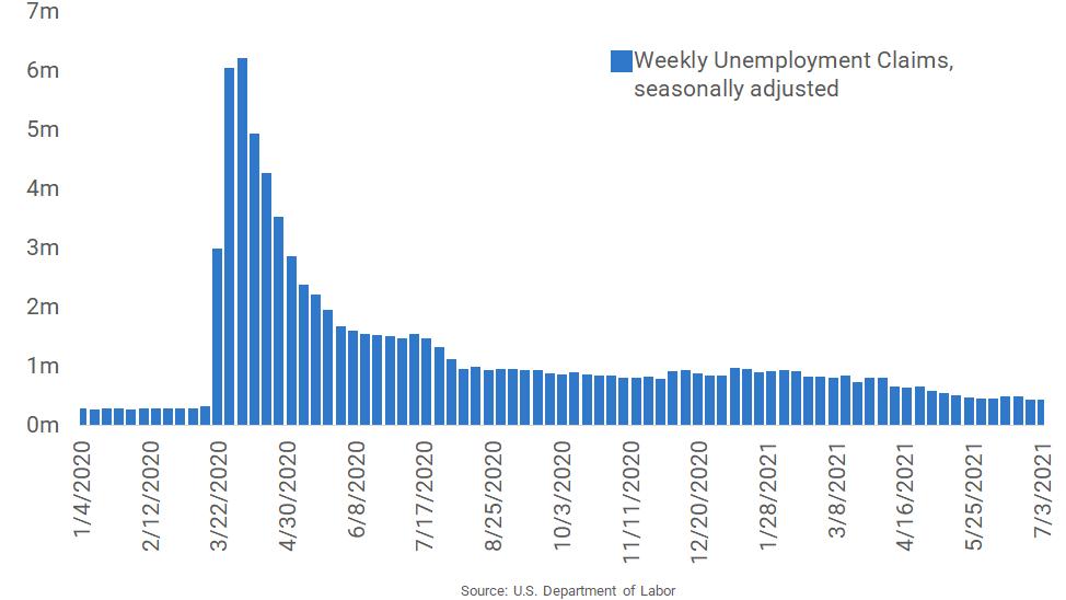 Unemployment Claims Remain Near Pandemic Low