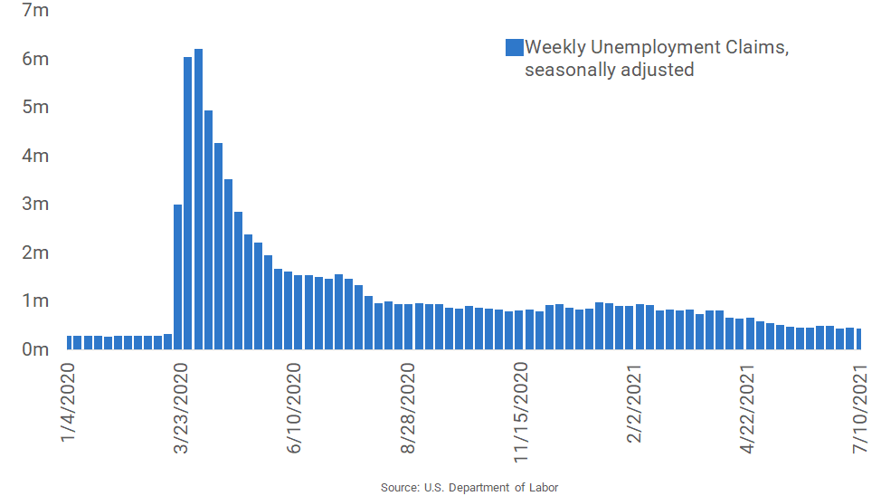 Unemployment Claims Hit Lowest Point in Over a Year