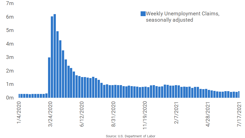 Unemployment Claims Rise to a Nine-Week High