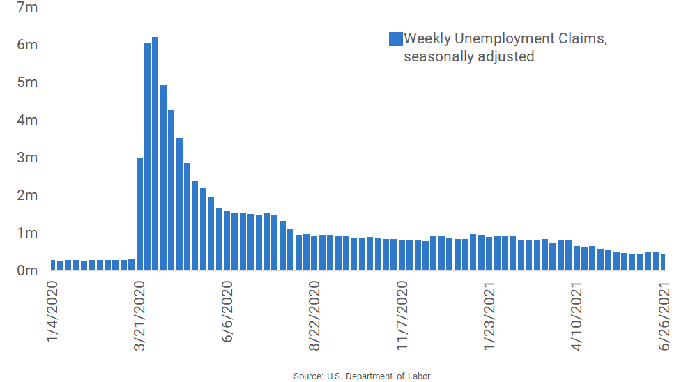 Unemployment Claims Drop to a New Pandemic Low