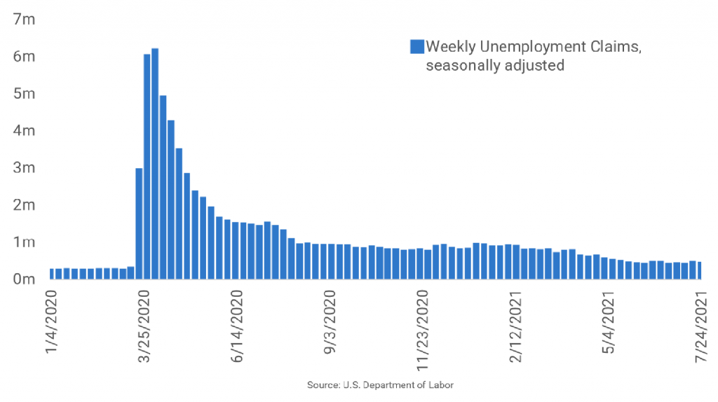 Unemployment Claims Fall to 400,000 Last Week