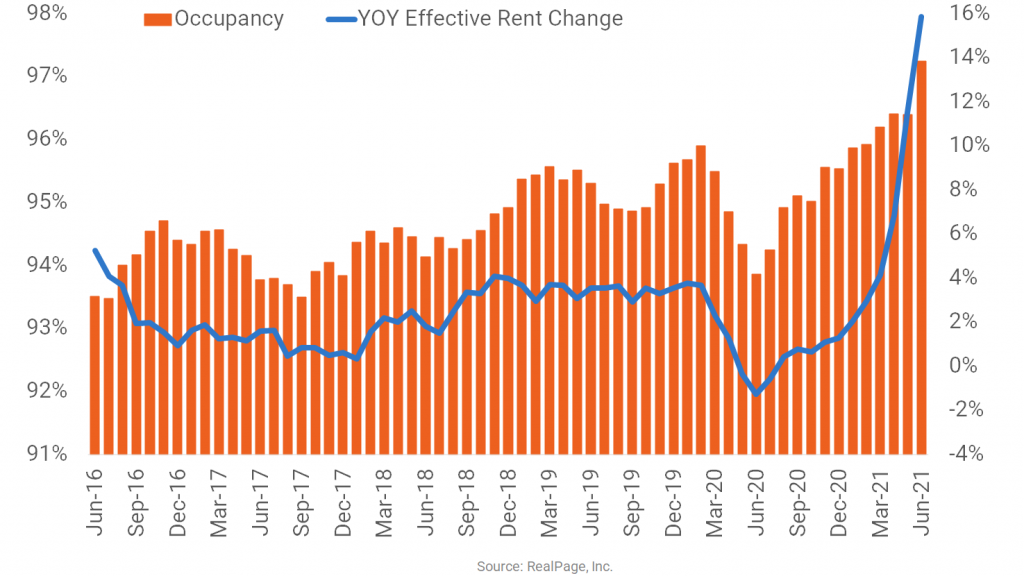 West Palm Beach is a Star Apartment Performer
