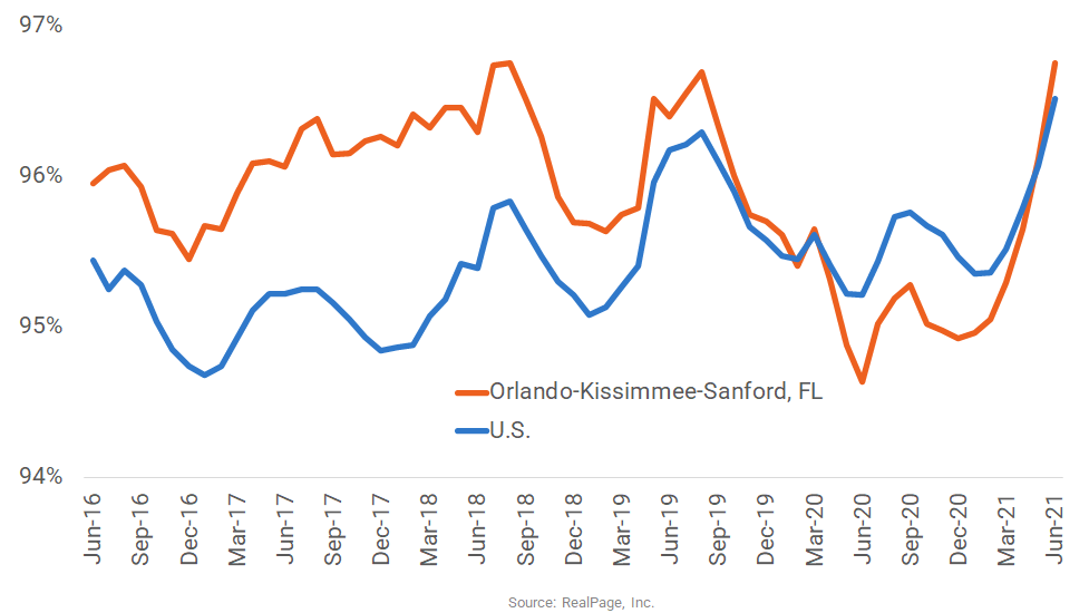Orlando Occupancy Climbs Ahead of National Norm